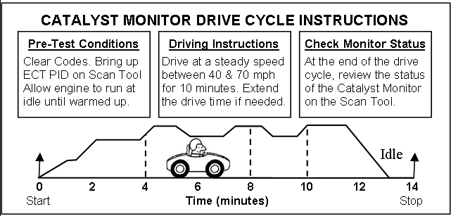 Toyota drive cycle to complete OBD readiness monitors | JUST SMOGS