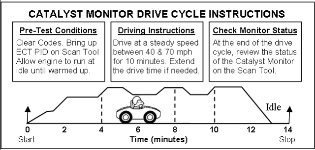 1996 To 2002 Toyota Obd Ii Catalyst Monitor Readiness Drive Patterns