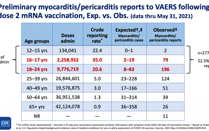 CDC presentation on reports of heart problems following vaccination for young people