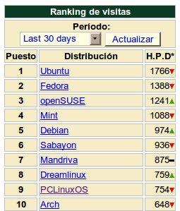 Distribuciones Linux mas populares de Junio 2010