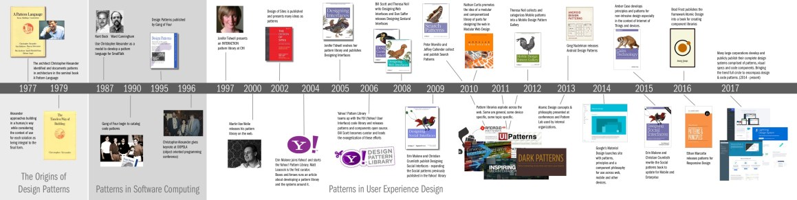 AHistory ofPatterns inUser Experience Design