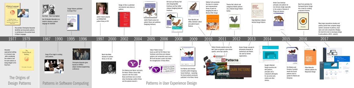 A History of Patterns in User Experience Design