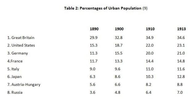 Kennedy 2 Urban Population