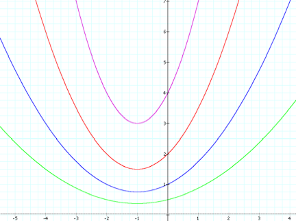 EXPLORING GRAPHS OF QUADRATIC FUNCTIONS