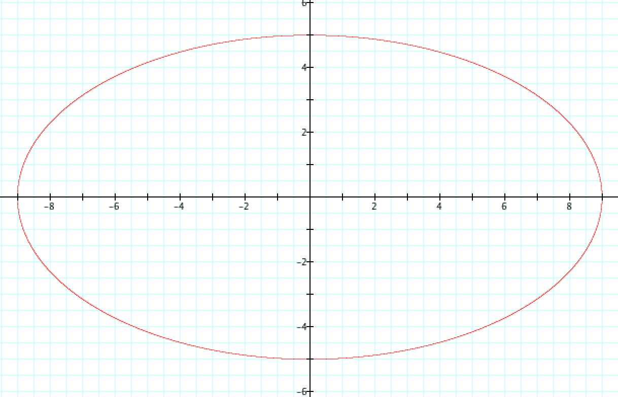 Parametric Equation Of A Circle With Radius 2