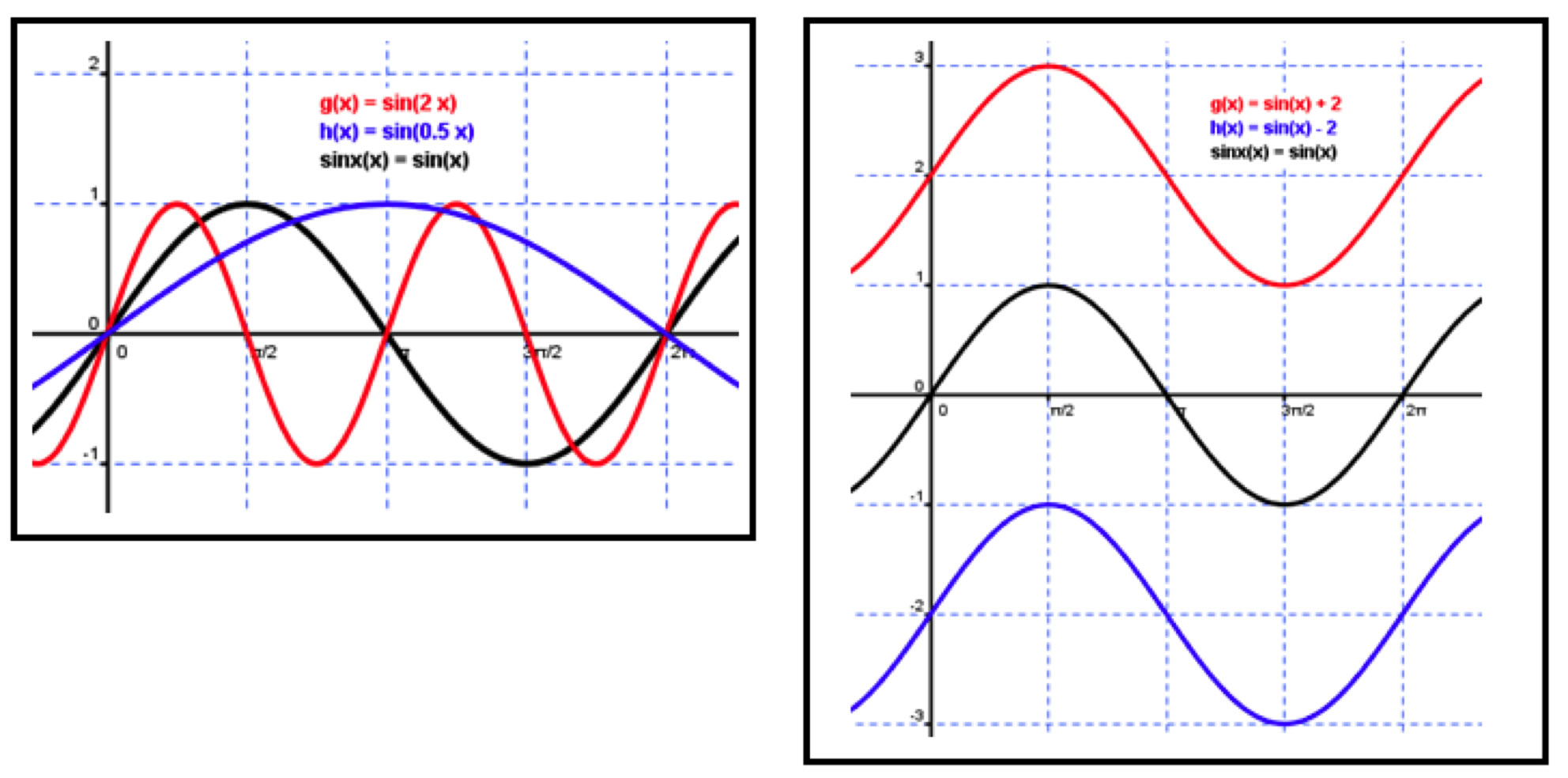 Writing Equations Of Sine Graphs
