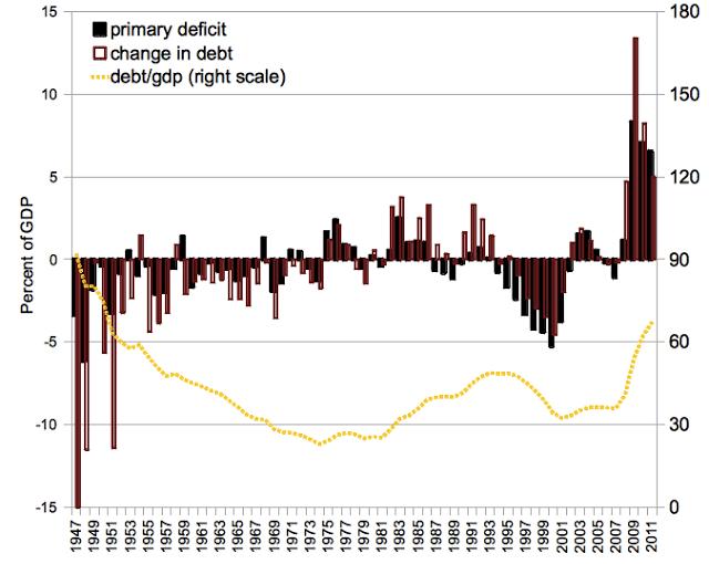 Borrowing ≠ Debt