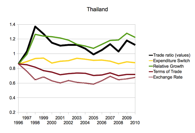 Exchange Rates and Trade Flows in Asia