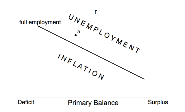 Functional Finance and Sound Finance