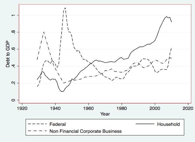 Debt and Demand