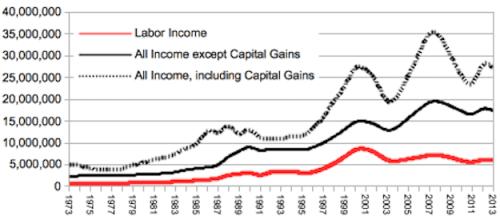 01percent_income