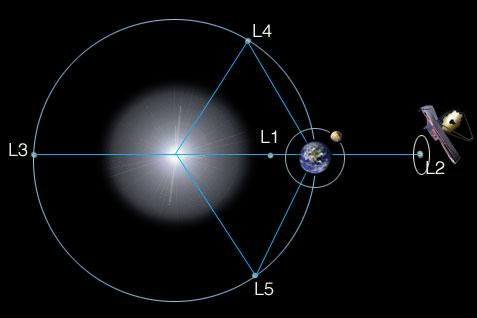 Diagrama que muestra el Sol, la Tierra, el JWST, y los puntos de Lagrange