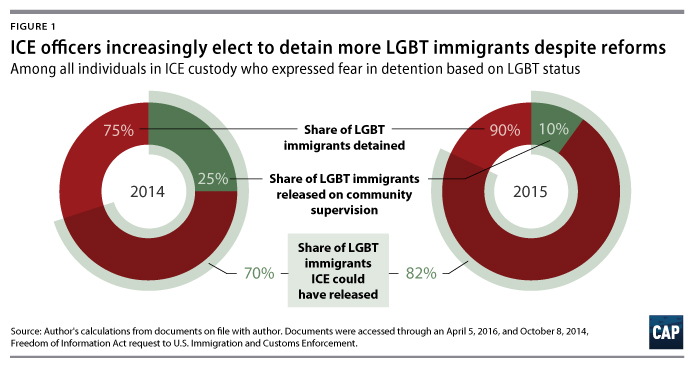 ice-lgbt-detainees