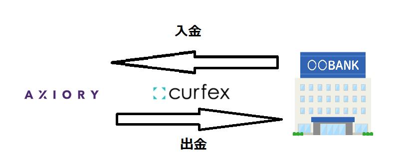 Curfex 入出金