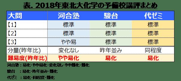 (予備校評価)2018年度東北大化学