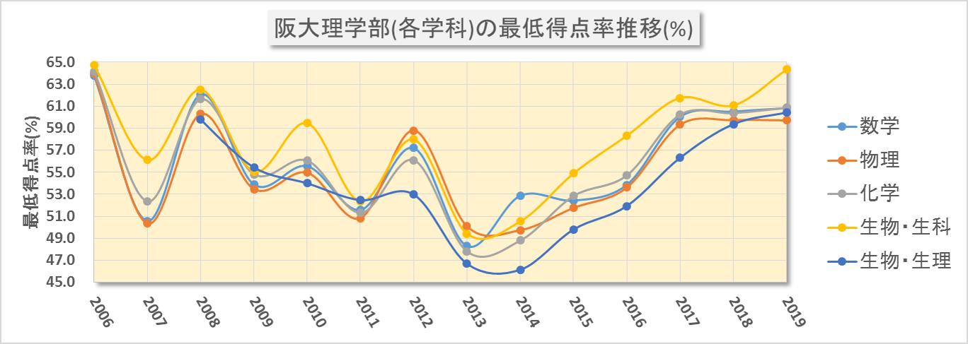 学部における合格最低点の得点率換算(2008~2019年度)