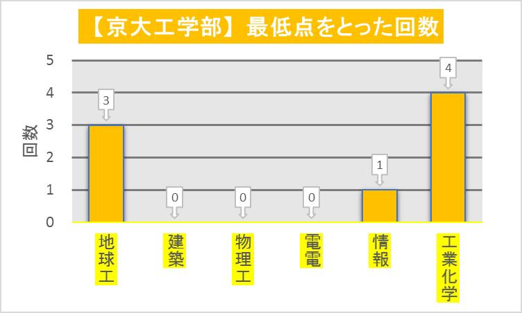 京大工学部_学科毎最低点回数(2012-2019)改