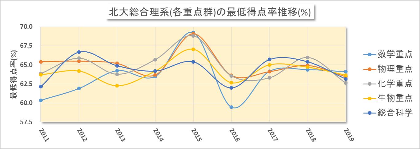 北大総合理系入試における合格最低点の得点率換算推移(2008~2019年度)