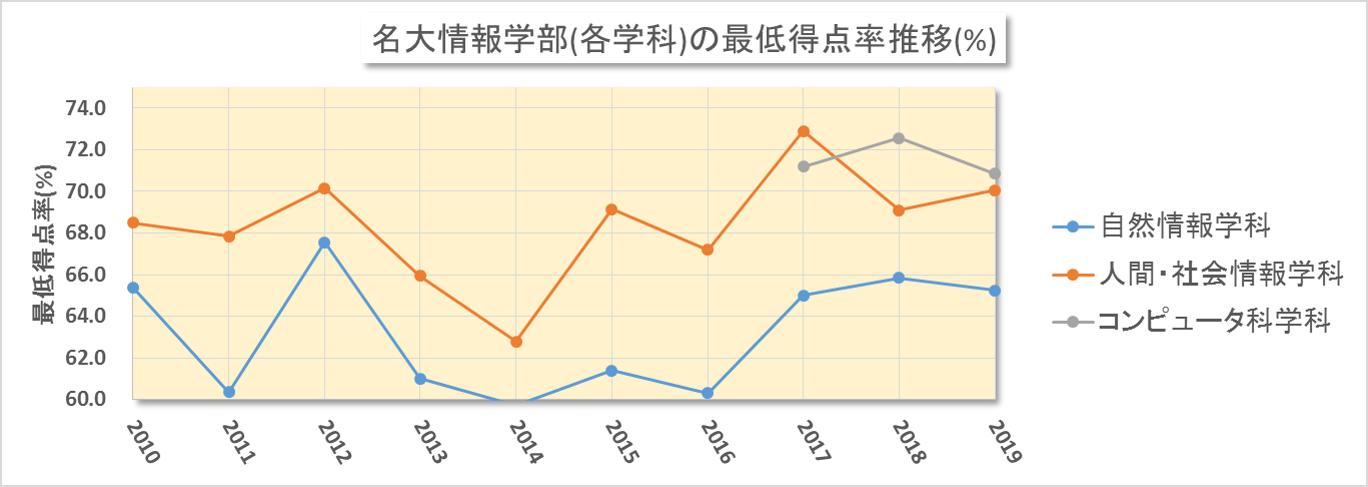 名大情報学部における合格最低点の得点率換算(2010~2019年度)