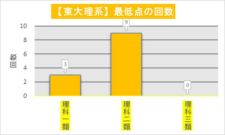 東大理系_科類毎最低点回数(2008-2019)