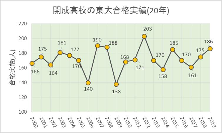 開成高校の東大合格実績(2000~2019年)