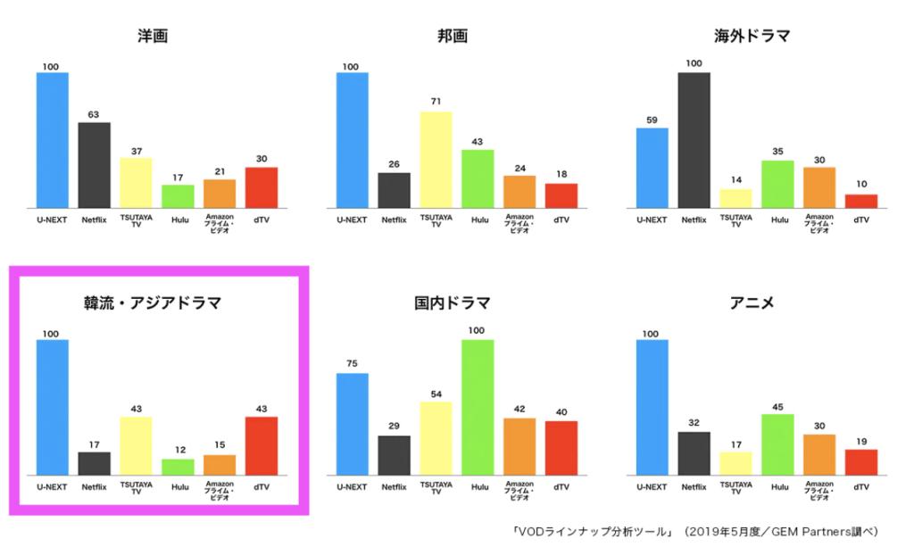 韓国ドラマはU-NEXTがコンテンツ数No. 1