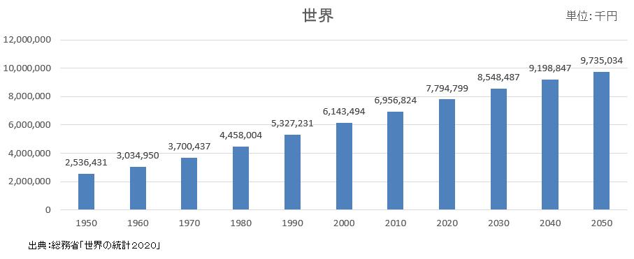 推移 人口 世界 の 歴史上の推定地域人口