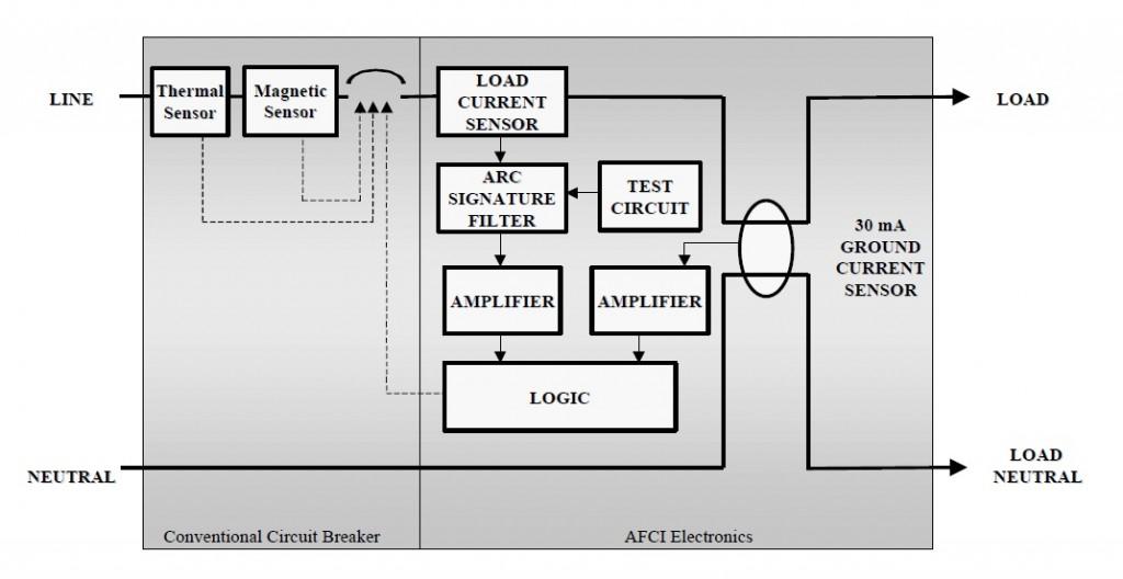 Meet The Arc Fault Circuit Interrupter • AmateurRadio.com