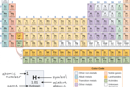 invoice template periodic table sodium abbreviation best of electronic structure of atoms electron configurations new the periodic table and periodic
