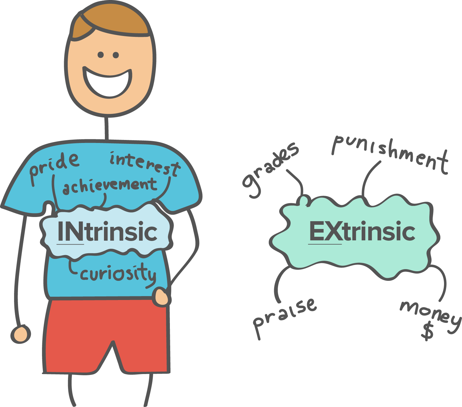 The Lies We Tell About Extrinsic Vs Intrinsic Motivation