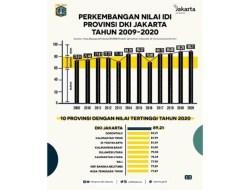Indeks Demokrasi Indonesia 2020, Daerah Menjaga Marwah Demokrasi