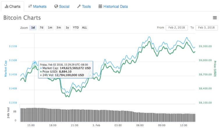 bitcoin naik kembali