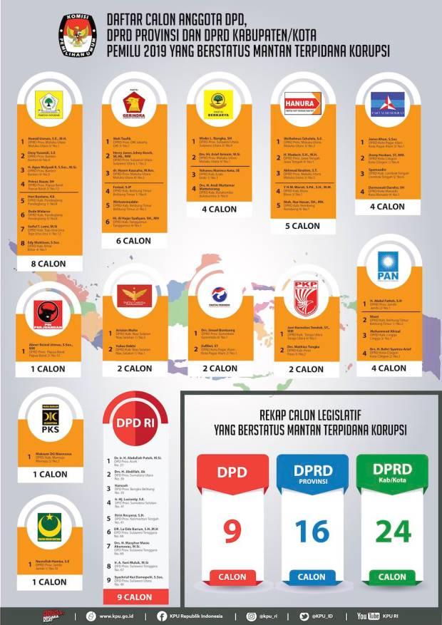 Infografis KPU RI Umumkan 49 Caleg Mantan Terpidana Korupsi