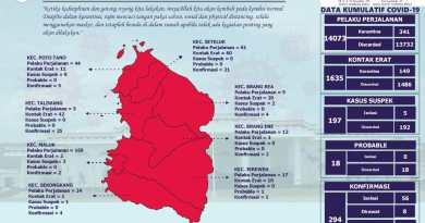 KSB Kembali Zona Merah Covid-19, Tambahan 26 Positif Dalam Dua Hari Terakhir