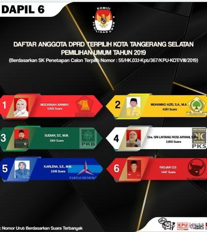 Anggota DPRD Kota Tangerang Selatan (Tangsel) Banten Terpilih Periode 2019-2024 (Dapil 6 Kecamatan Ciputat Timur)