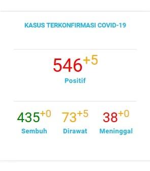 Data Pantauan COVID-19 Kota Tangerang Selatan Note : Last Update 01 Agustus 2020 (Sumber data Gugus tugas COVID-19 Kota Tangerang Selatan)
