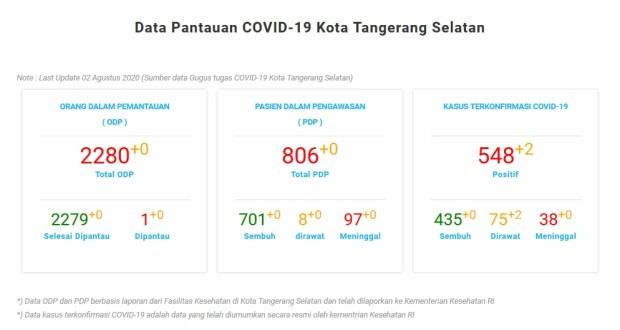 Data Pantauan COVID-19 Kota Tangerang Selatan Note : Last Update 02 Agustus 2020 (Sumber data Gugus tugas COVID-19 Kota Tangerang Selatan)