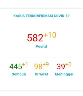 Data Pantauan COVID-19 Kota Tangerang Selatan Note : Last Update 04 Agustus 2020 (Sumber data Gugus tugas COVID-19 Kota Tangerang Selatan)