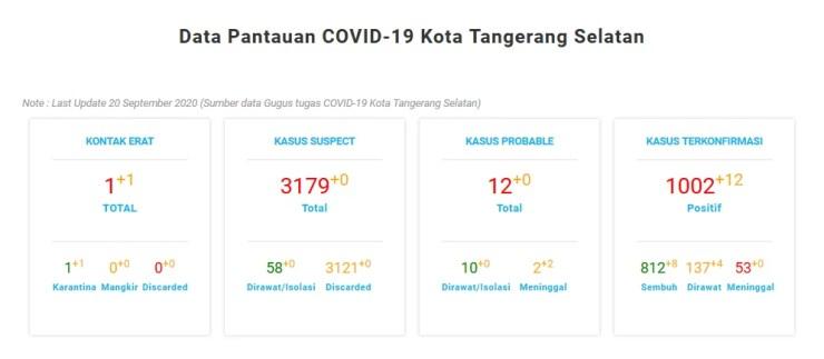 Data Pantauan COVID-19 Kota Tangerang Selatan Note : Last Update 20 September 2020 (Sumber data Gugus tugas COVID-19 Kota Tangerang Selatan)