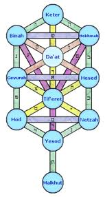 tree of life 11 Eng