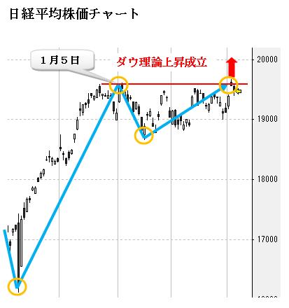 日経 チャート ダウ FXのチャートにダウや日経平均を重ね表示してトレードする方法