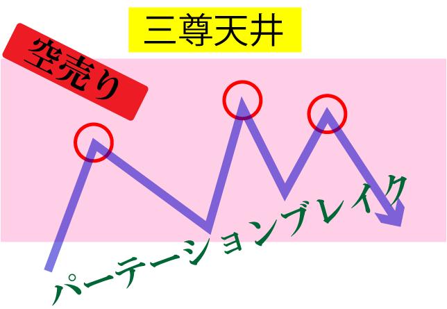 『三尊天井』の見方・売り方 グランビルの法則とダウ理論の関係