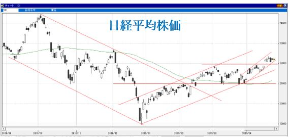 日経平均株価予想(04/22)~『トレンドラインとパーテーション』で流れが解る!?