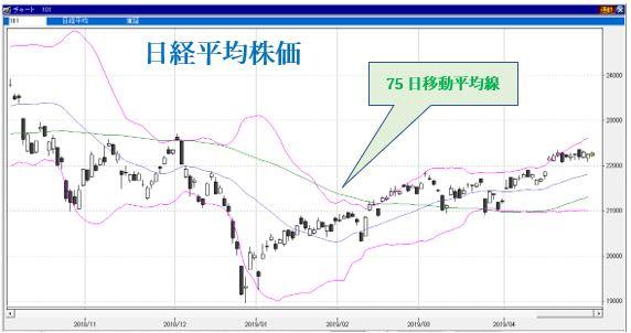 株価 予想