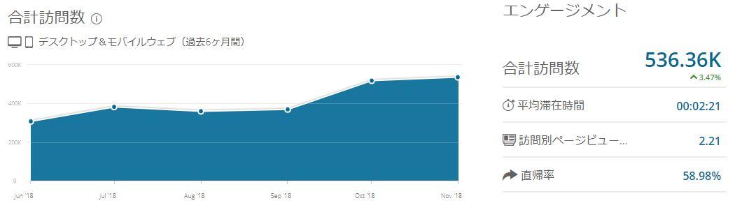 チョコのブログPV数