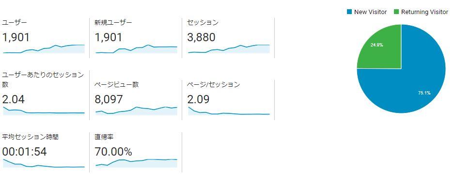 ブログ運営報告15日目_01