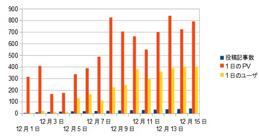 ブログ運営報告15日目_記事数とPV数とユーザ数推移