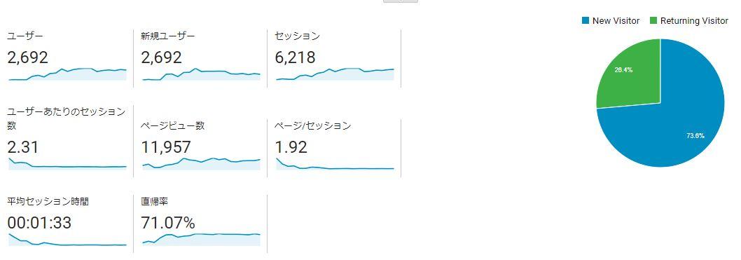 ブログ運営報告21日目_01