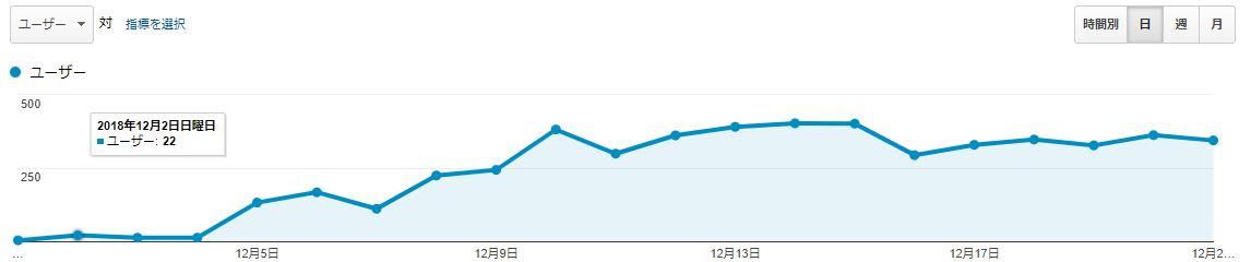 ブログ運営報告21日目_ユーザー数