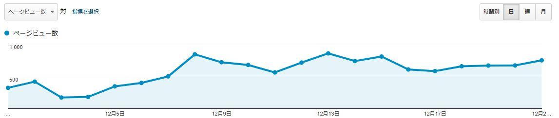 ブログ運営報告21日目_PV数